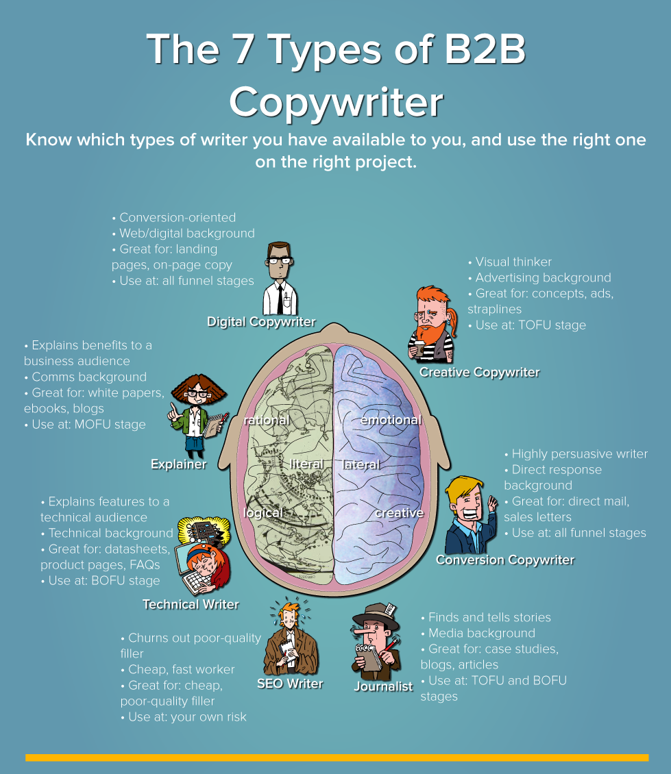 Infographic: The 7 Types of B2B Copywriter – and How to Use Them