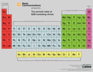The-periodic-table-of-B2B-marketing-cliches-small-sized-1-1.png