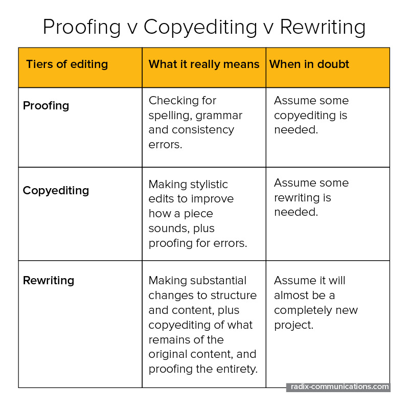 Proofing, copyediting, rewriting - what's the difference?
