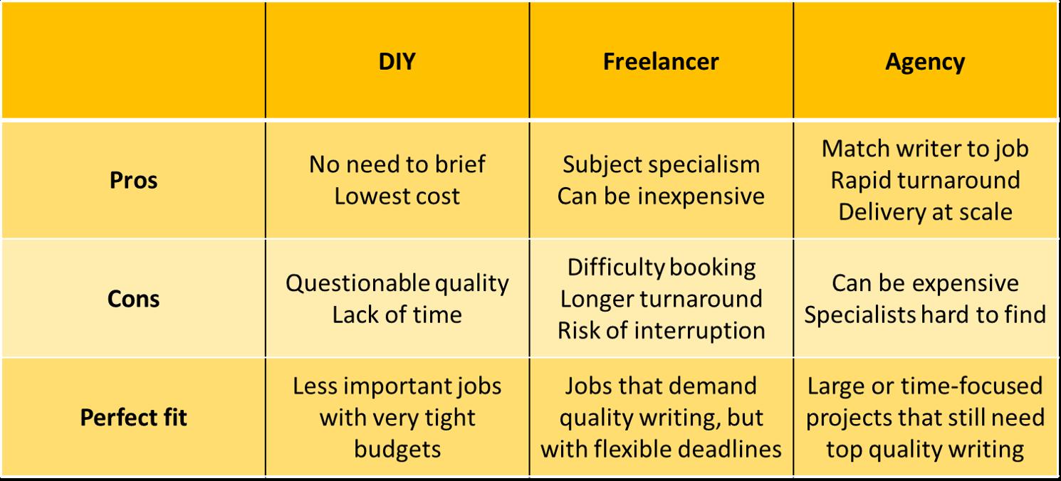 B2B Writer comparison table: freelance v agency v diy