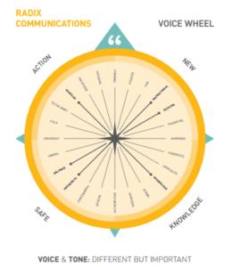 Radix voice wheel