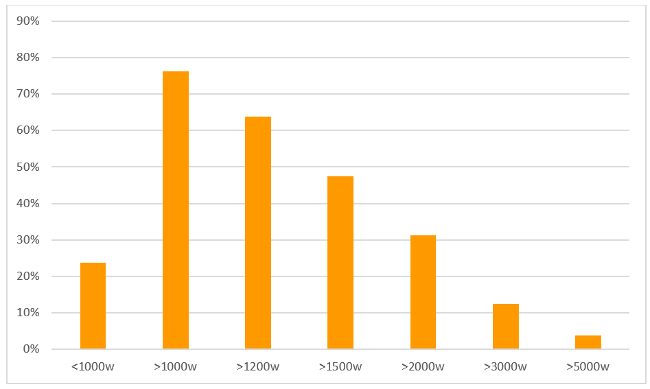 Bar chart showing search rankings grouped by word count. Most high-ranking pages had more than 1000 words of copy.